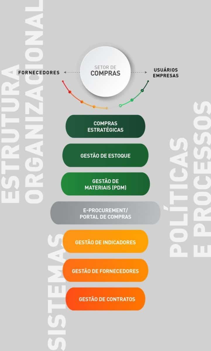 Excelência na gestão de suprimentos (supply management)